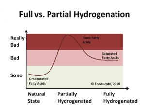 fullvspartialhydrogenation