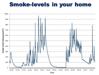 smoke-levels-in-your-home