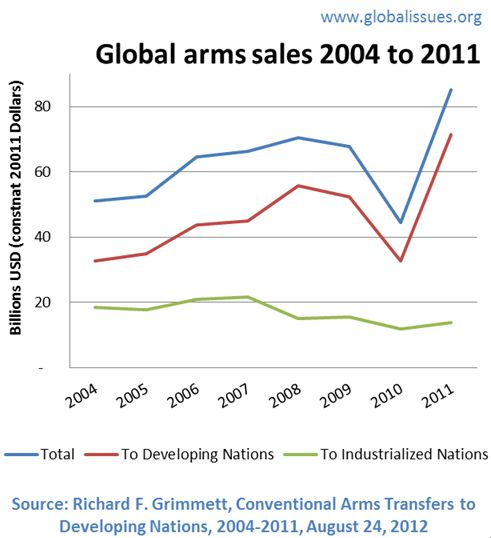 arms sales graph